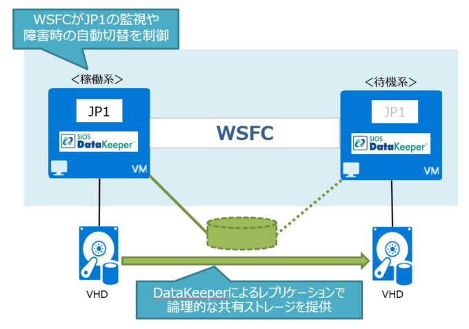 JP1_wsfc_datakeeper_onazure
