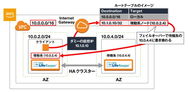 routetable2