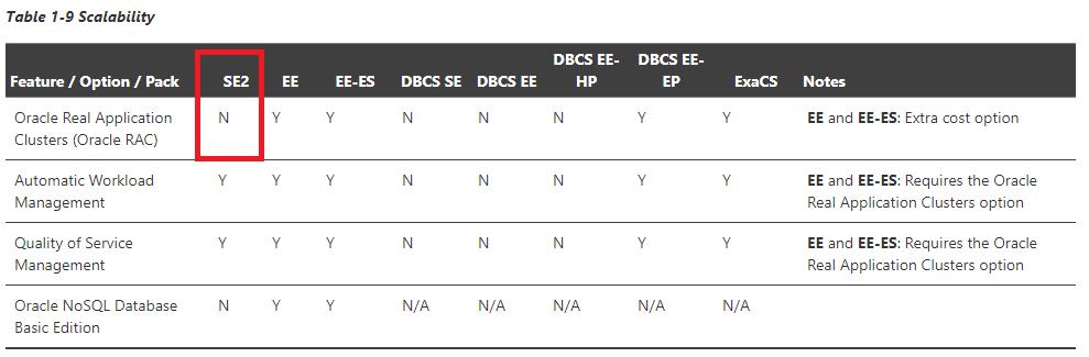 oracle19cのライセンスマニュアル対応表