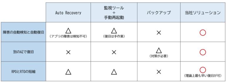 クラウド障害表