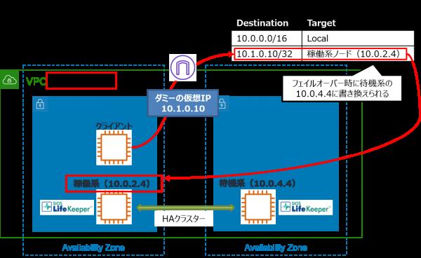 aws_lk_routetable_scenario