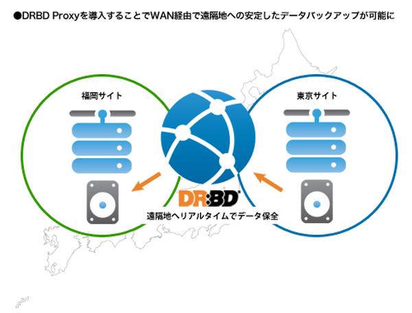 DRBDプロキシイメージ図