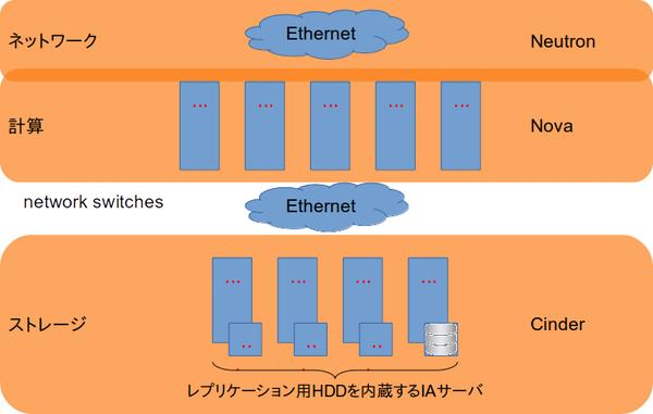 OpenStack Cinderドライバ図